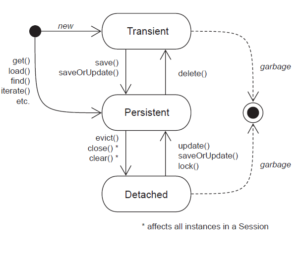 Object life cycle in Hibrenate ORM