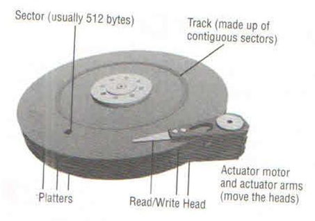 Mechanical Components of Hard Disk Drive