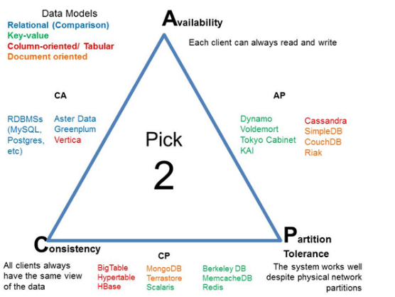 Triangular view of CAP Theorem