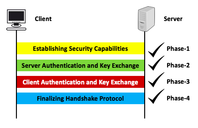 SSL protocol,  SSL - Final phase handshake