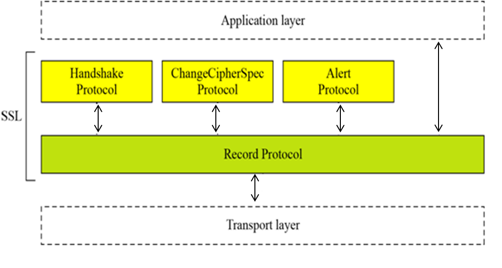 SSL Architecture diagram